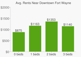 Graph of average rent prices for Downtown Fort Wayne