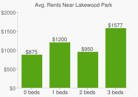 Graph of average rent prices for Lakewood Park