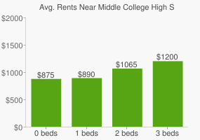 Graph of average rent prices for Middle College High School