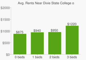 Graph of average rent prices for Dixie State College of Utah