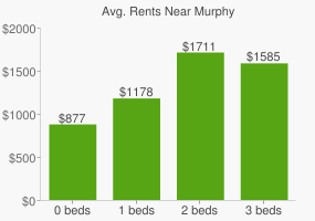 Graph of average rent prices for Murphy