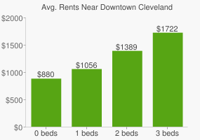 Graph of average rent prices for Downtown Cleveland