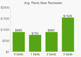 Graph of average rent prices for Rochester