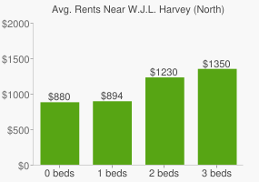 Graph of average rent prices for W.J.L. Harvey (North) Park