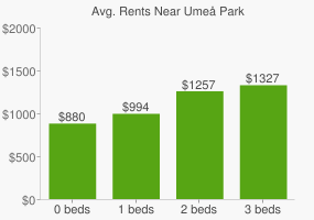 Graph of average rent prices for Umeå Park