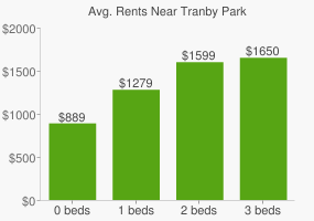 Graph of average rent prices for Tranby Park
