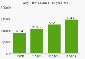 Graph of average rent prices for Filsinger Park