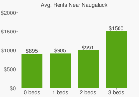 Graph of average rent prices for Naugatuck
