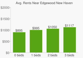 Graph of average rent prices for Edgewood New Haven