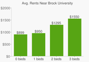 Graph of average rent prices for Brock University