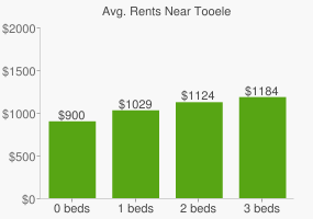 Graph of average rent prices for Tooele