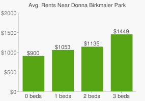 Graph of average rent prices for Donna Birkmaier Park