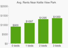 Graph of average rent prices for Kettle View Park