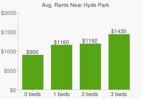 Graph of average rent prices for Hyde Park