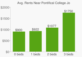 Graph of average rent prices for Pontifical College Josephinum