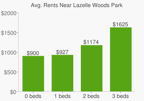Graph of average rent prices for Lazelle Woods Park