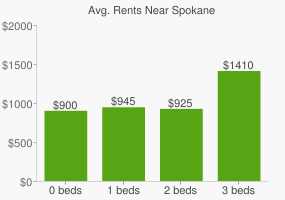 Graph of average rent prices for Spokane