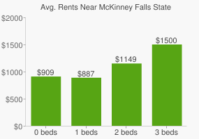 Graph of average rent prices for McKinney Falls State Park