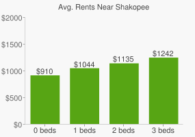 Graph of average rent prices for Shakopee