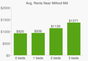 Graph of average rent prices for Milford Mill