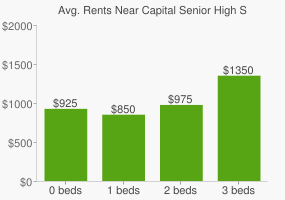 Graph of average rent prices for Capital Senior High School