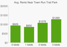 Graph of average rent prices for Town Run Trail Park