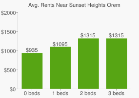 Graph of average rent prices for Sunset Heights Orem