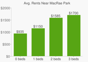 Graph of average rent prices for MacRae Park