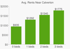 Graph of average rent prices for Calverton