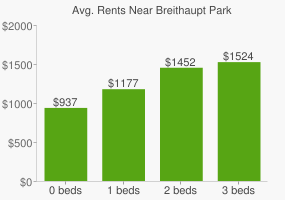 Graph of average rent prices for Breithaupt Park