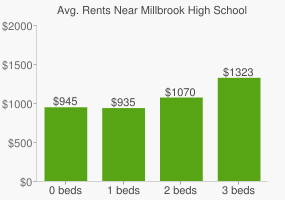 Graph of average rent prices for Millbrook High School