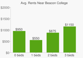 Graph of average rent prices for Beacon College