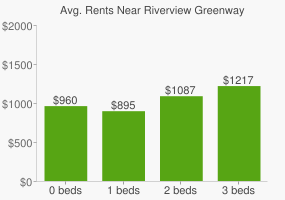 Graph of average rent prices for Riverview Greenway