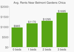 Graph of average rent prices for Belmont Gardens Chicago