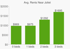 Graph of average rent prices for Joliet