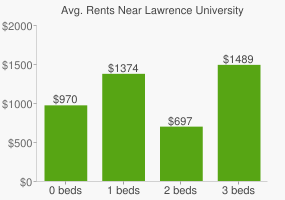 Graph of average rent prices for Lawrence University