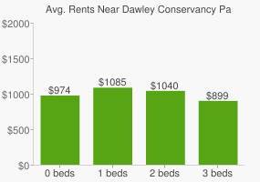 Graph of average rent prices for Dawley Conservancy Park