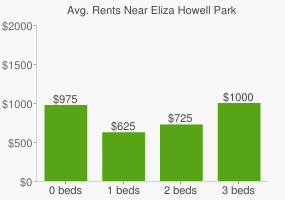 Graph of average rent prices for Eliza Howell Park