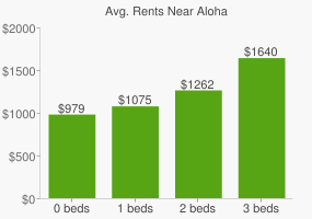 Graph of average rent prices for Aloha