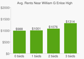 Graph of average rent prices for William G Enloe High School