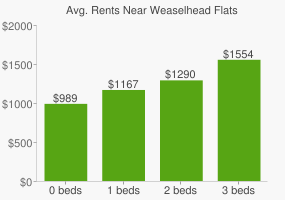 Graph of average rent prices for Weaselhead Flats