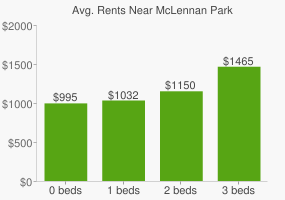 Graph of average rent prices for McLennan Park