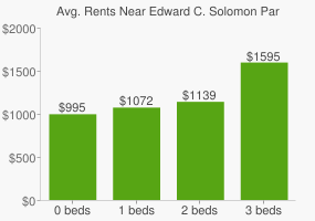 Graph of average rent prices for Edward C. Solomon Park