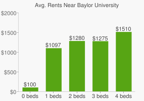 Graph of average rent prices for Baylor University