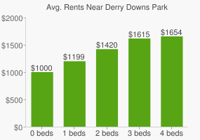 Graph of average rent prices for Derry Downs Park