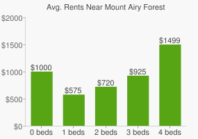 Graph of average rent prices for Mount Airy Forest