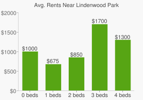 Graph of average rent prices for Lindenwood Park