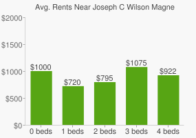 Graph of average rent prices for Joseph C Wilson Magnet High School