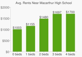 Graph of average rent prices for Macarthur High School