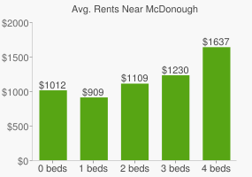 Graph of average rent prices for McDonough